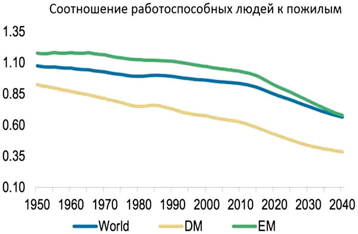График 14